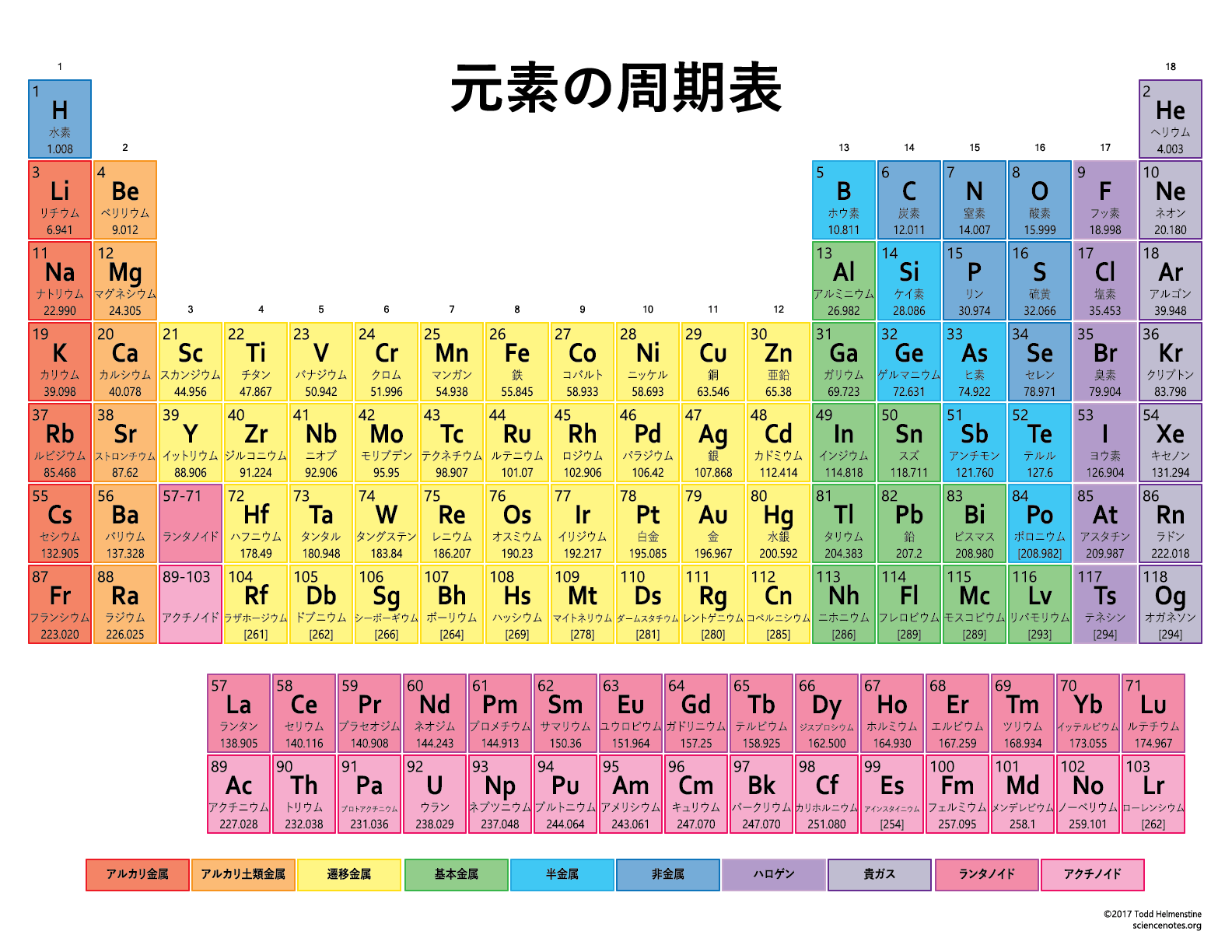 List Of Elements In Japanese By Atomic Number