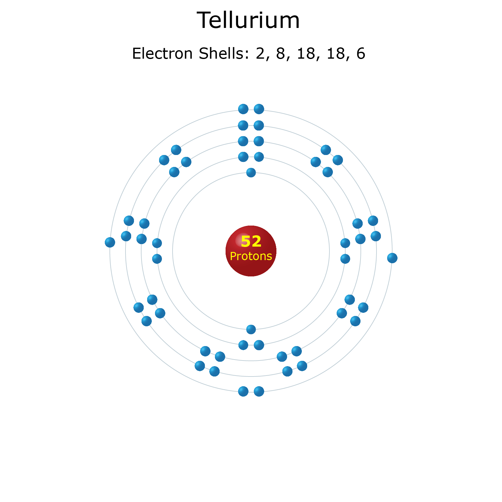 Electron Shell Diagrams Of The 118 Elements