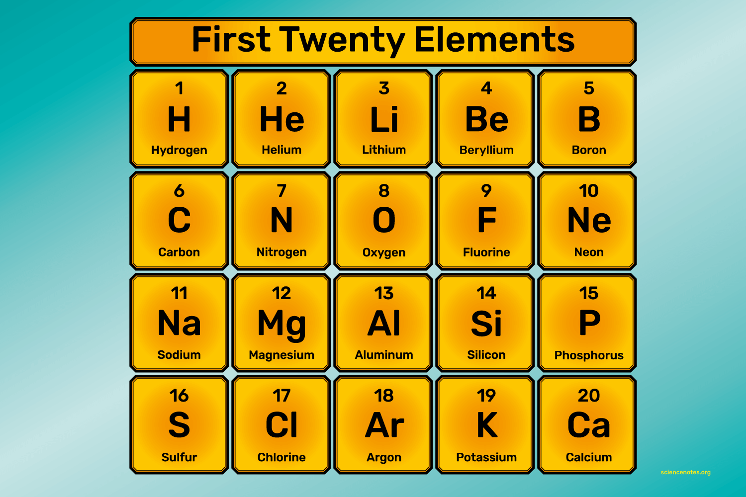 What Are The First 20 Elements