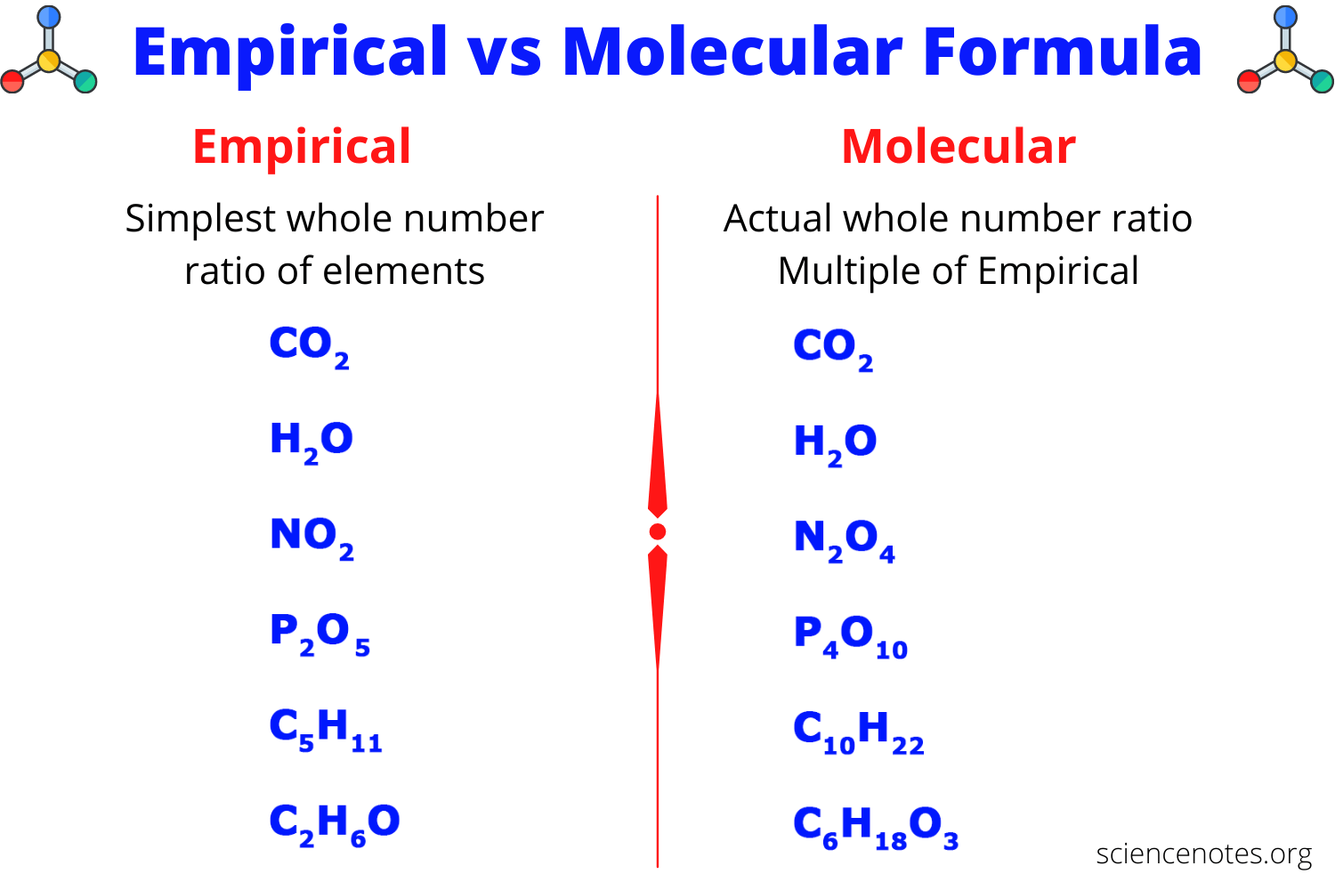 Empirical Vs Molecular Formula