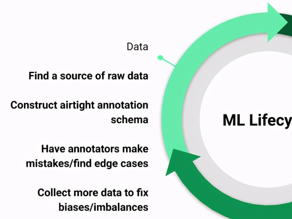 Data in the ML lifecycle - Machine learning Life Cycle in 2021