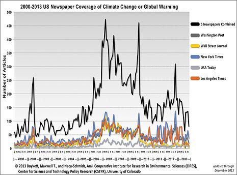US Media Coverage