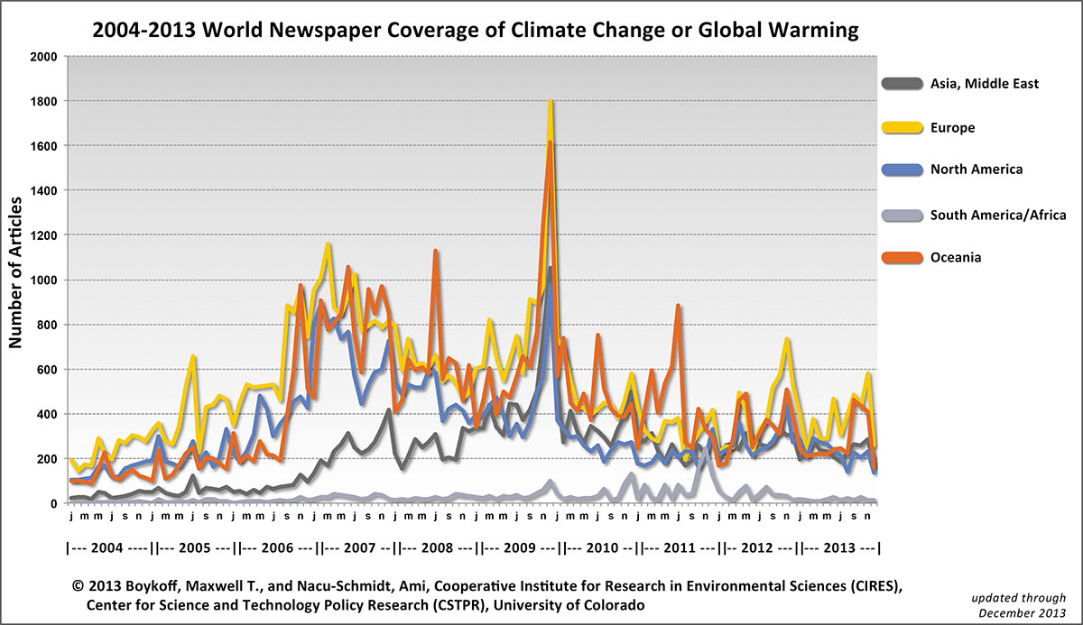 For more on data of climate change coverage around the world please check the tracker established by Professor Max Boycoff, at the University of Colorado.