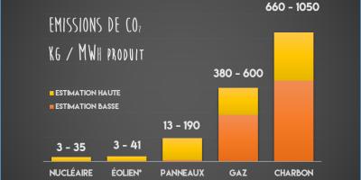 CO2_per_MWh