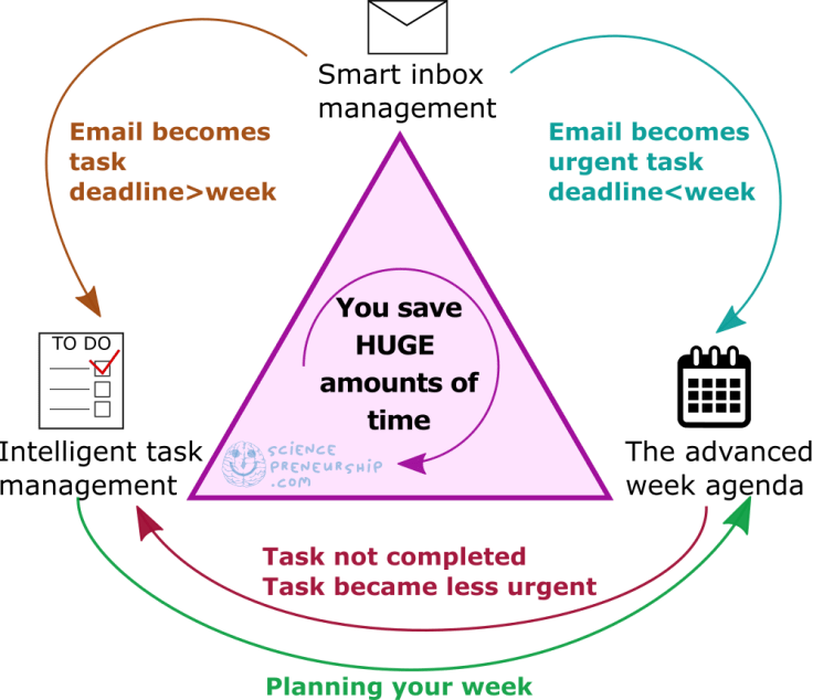 5 simple steps to structure your emails, tasks and agenda – Step 5