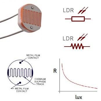 Understanding and interfacing LDR – light dependent resistors | | Do ...