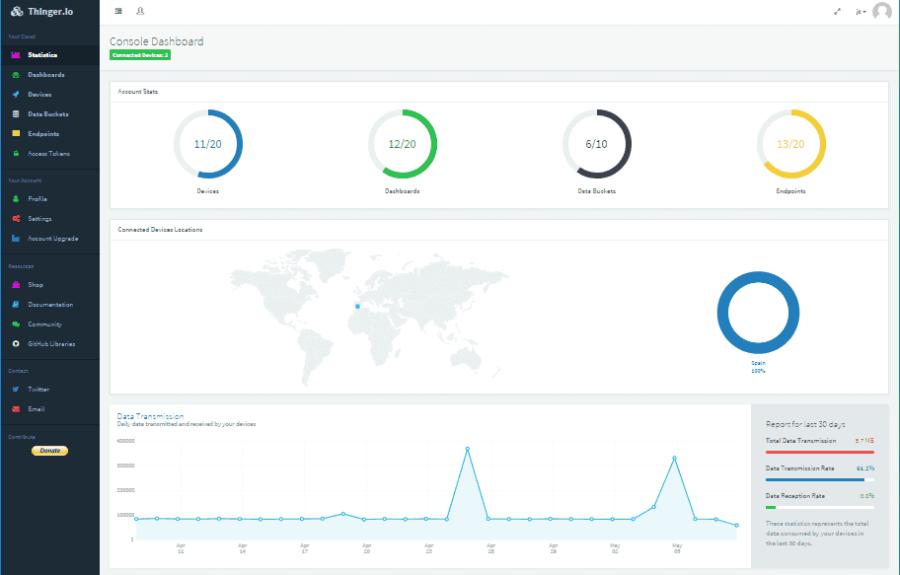Thinger io dashboard example