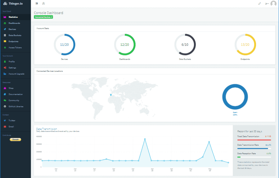 Thinger io dashboard example