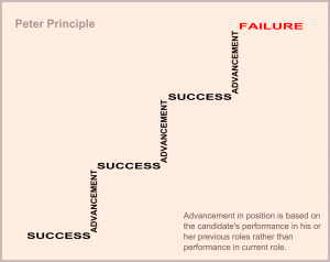 Illustration of the management theory the Peter Principle (Public Domain)