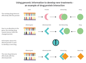 Using_genomics_to_identify_causes_of_new diseases