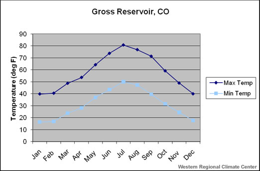 Gross Reservoir Colorado monthly climate data