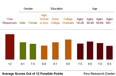 demographic breakdown of science knowledge survey results