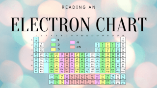1s²2s²2p³, element with the electron configuration 1s²2s²2p³ is, electron configuration, element