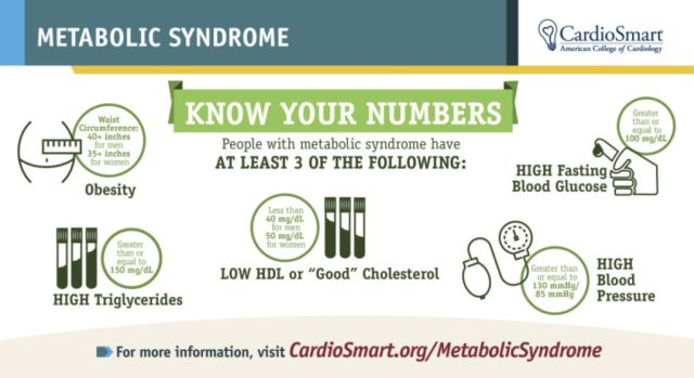 Know your risks for metabolic syndrome. Credit: Image courtesy of American College of Cardiology