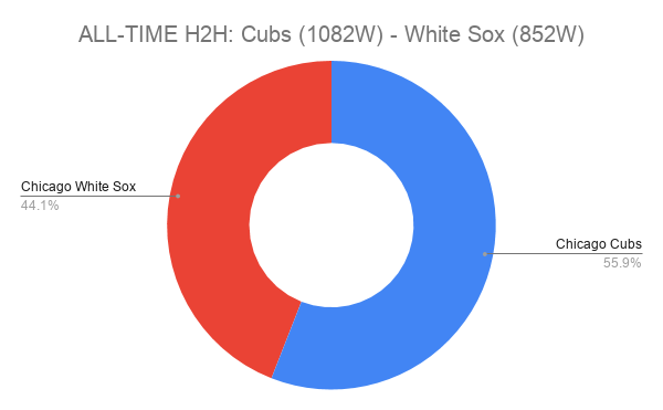 ALL-TIME H2H_ Cubs (1082W) - White Sox (852W)