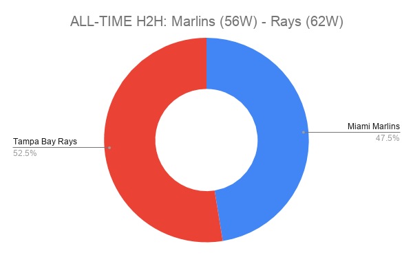 ALL-TIME H2H_ Marlins (56W) - Rays (62W)