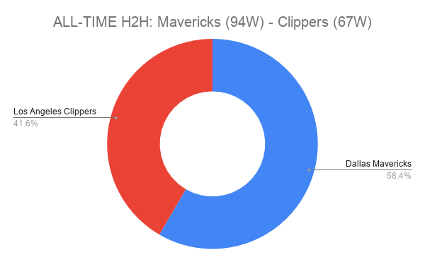 ALL-TIME H2H_ Mavericks (94W) - Clippers (67W)