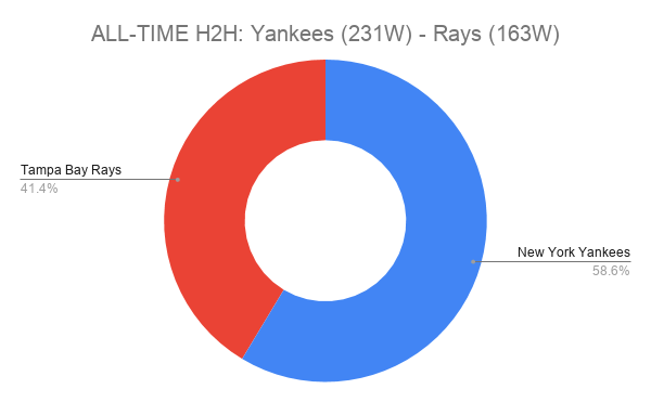ALL-TIME H2H_ Yankees (231W) - Rays (163W)