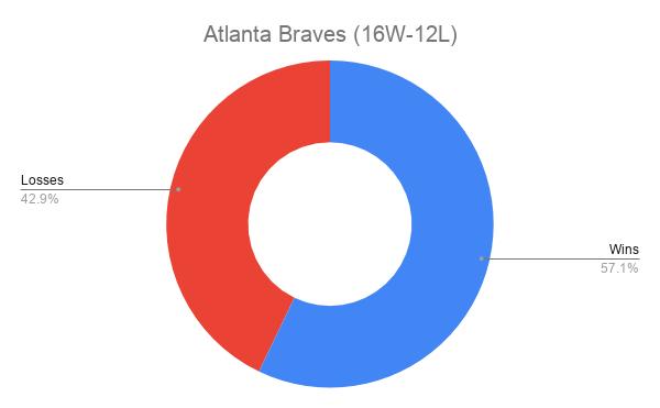 Atlanta Braves (16W-12L)