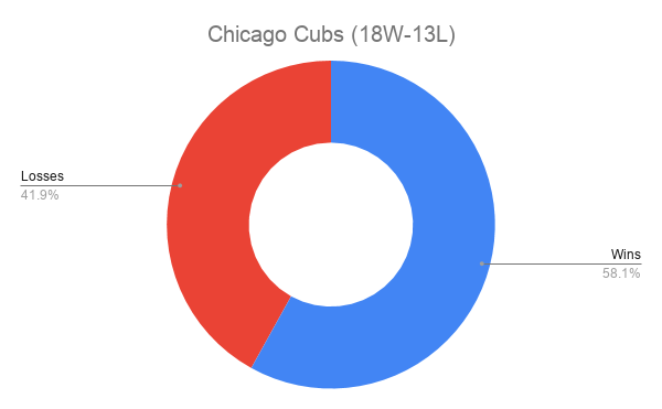 Chicago Cubs (18W-13L)
