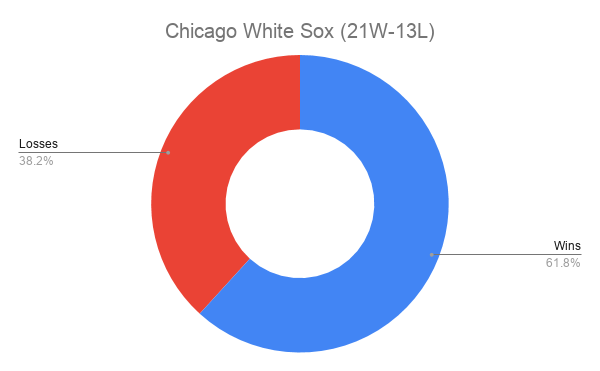 Chicago White Sox (21W-13L)