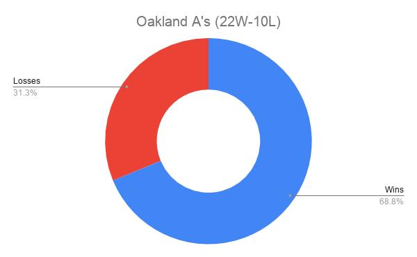 Oakland A's (22W-10L)