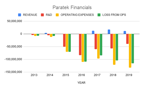 Paratek Financials
