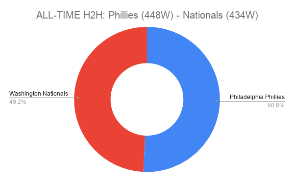 ALL-TIME H2H_ Phillies (448W) - Nationals (434W)