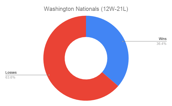 Washington Nationals (12W-21L)