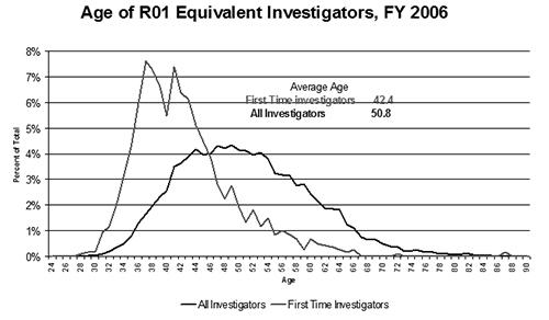 FirstTimeInvestig-percentages.jpg