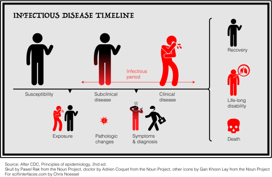 A redesigned graphic from the CDC Principles epidemiology handbook, showing susceptibility, exposure, subclinical disease with pathologic changes and the beginning of an infectious period, the onset of symptoms and beginning of clinical disease, diagosis, the end of the infectious period, and a resolution of recovery, life-long disability, or death.