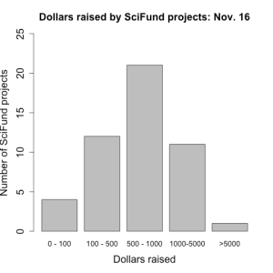 amounts raised by SciFund projects