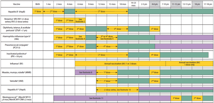 CDC vaccination schedule shown in yellow, green, and purple.