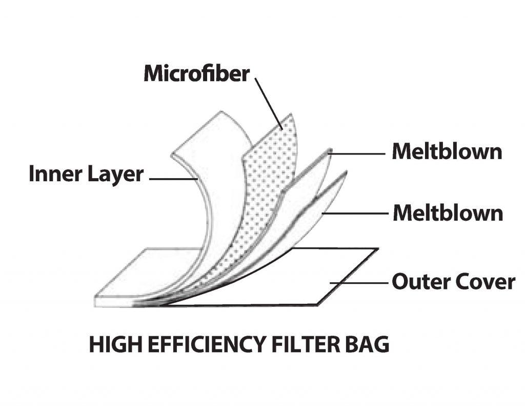 Liquid Bag Filters