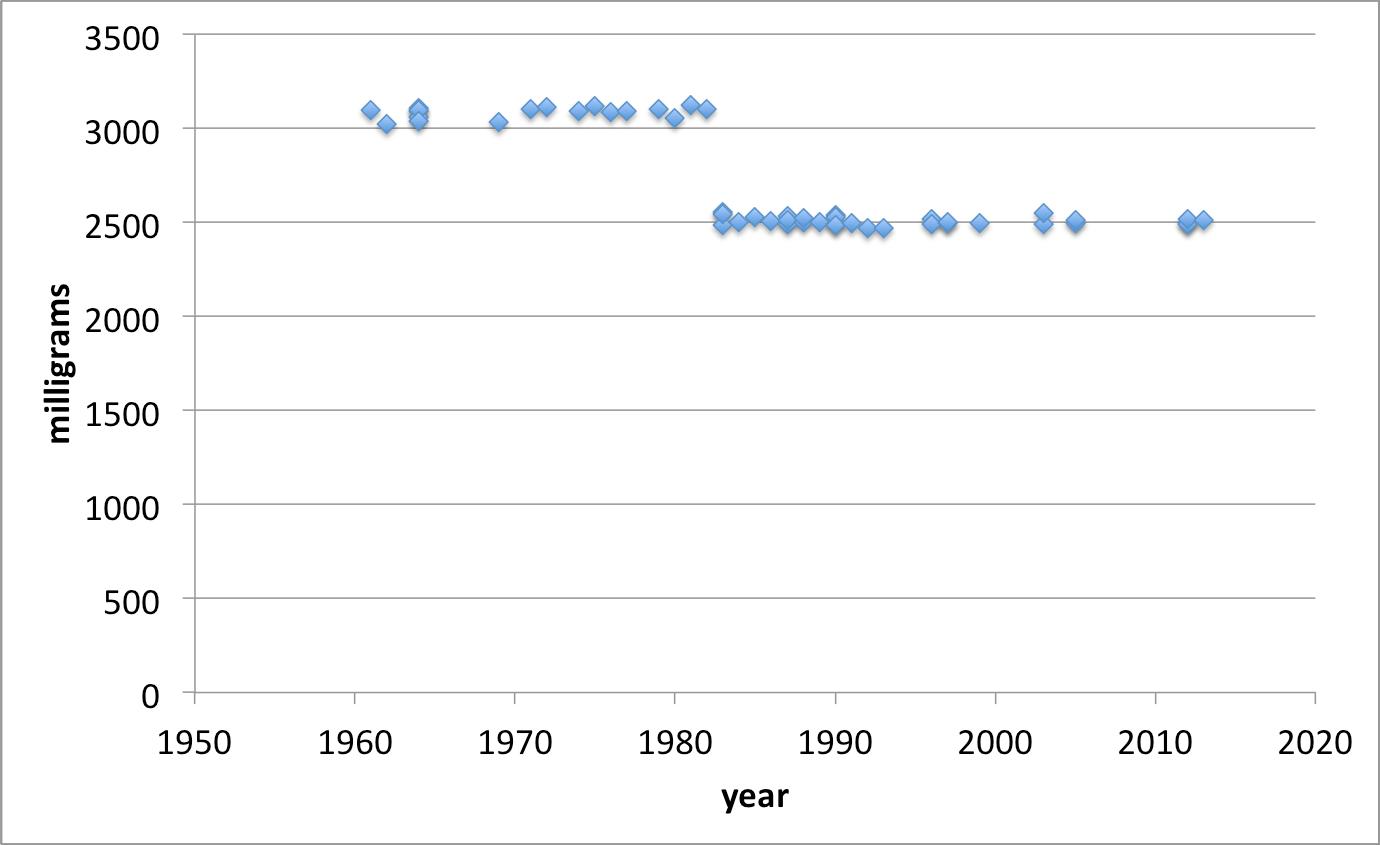 Measuring The Density Of Pennies