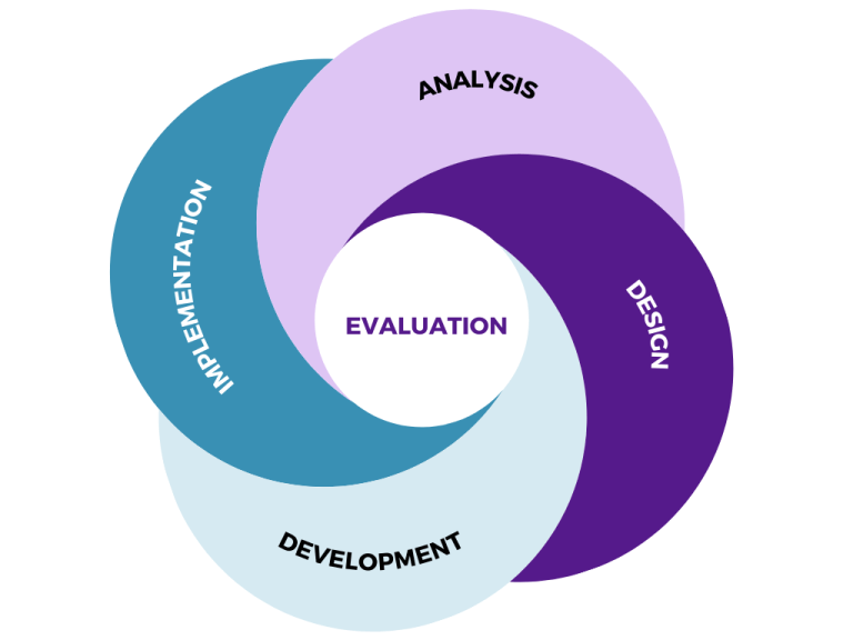 Cyclical graphics with the following steps: Analysis, Design, Development, Implementation, and Evaluation. Evaluation is at the center of the process.