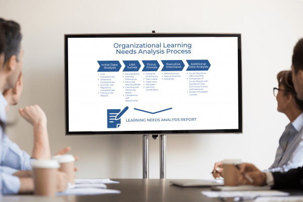 Presentation screen in a conference room displaying five steps of an organizational learning needs analysis. See long description.