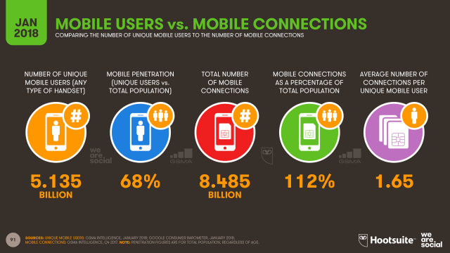 Mobile Users