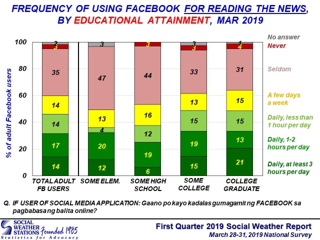 Social Weather Station on News sources FB