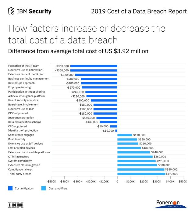 IBM factors