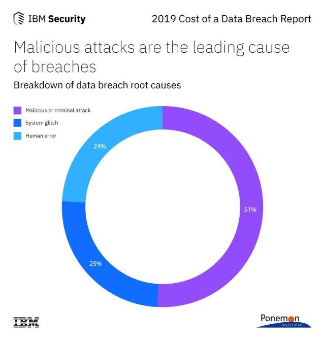 IBM root