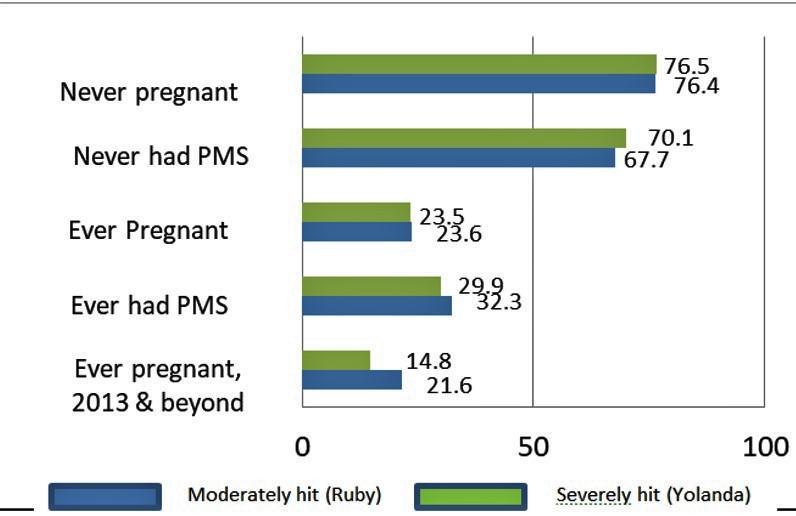 Teenage, pregnancy, national, emergency, losses
