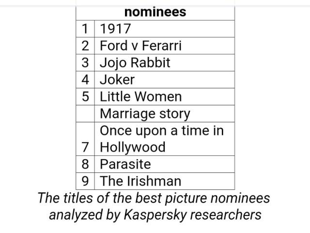 Kaspersky, Oscars, movies, academy, malware, cybercriminals