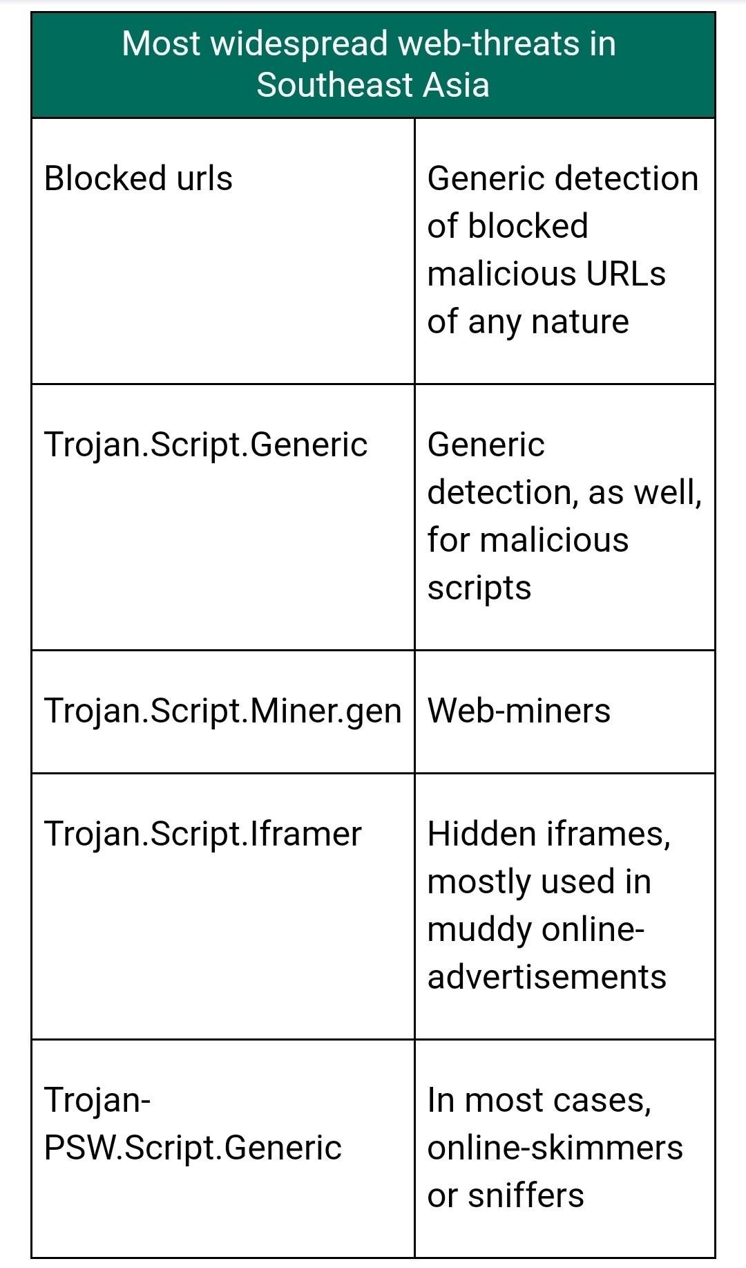 Kaspersky, PHL, global, 4th, cybersecurity, web threats, malware