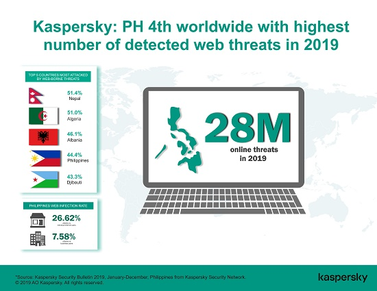 Kaspersky, PHL, global, 4th, cybersecurity, web threats, malware