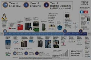 Timeline of Linux on IBM Z