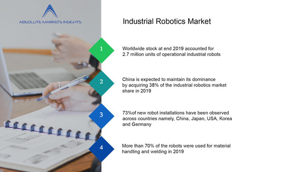Industrial Robotics Market was Valued at US$ 14758.88 Mn in 2019 Growing at a CAGR of 14.21%