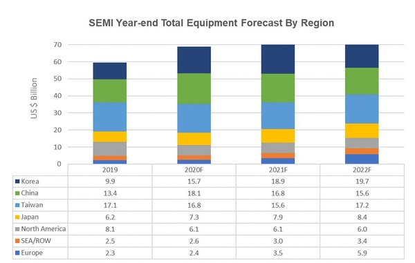 The following results reflect market size in billions of U.S. dollars. New equipment includes wafer fab, test, and A&P. Total equipment does NOT include wafer manufacturing equipment. Totals may not add due to rounding. Source: SEMI December 2020, Equipment Market Data Subscription