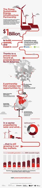 Fact sheet about the Power Sustainable Energy Infrastructure Partnership