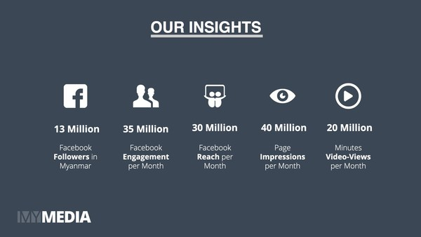 MyMedia Audience Insights